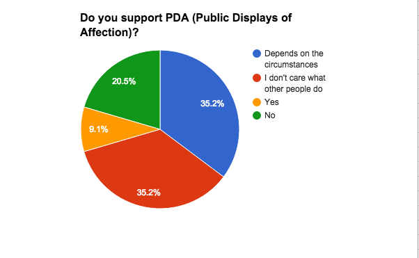 The Problem with PDA