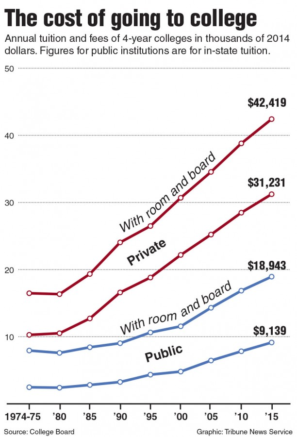 Chart+of+college+tuition+and+fees.+Tribune+News+Service+2015