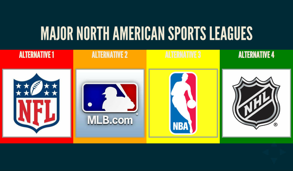 The Logos of the 4 Major Professional Sports Leagues